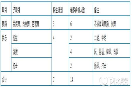 华东师范大学2020年高水平艺术团招生简章(考试安排)